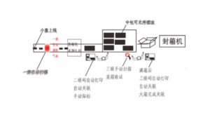 Electronic Supervision Barcode System
